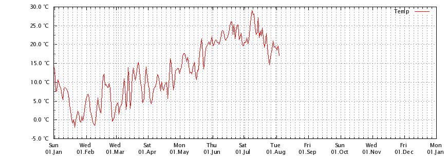 Temperatur Stuttgart